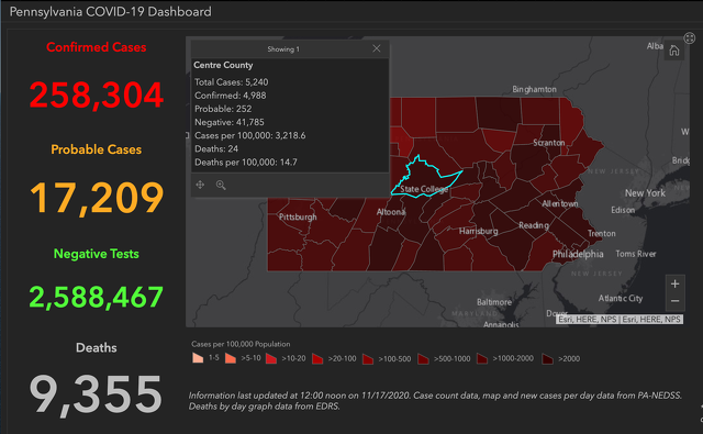 Centre County Adds 62 COVID-19 Cases; Pennsylvania Sets Another Single-Day High
