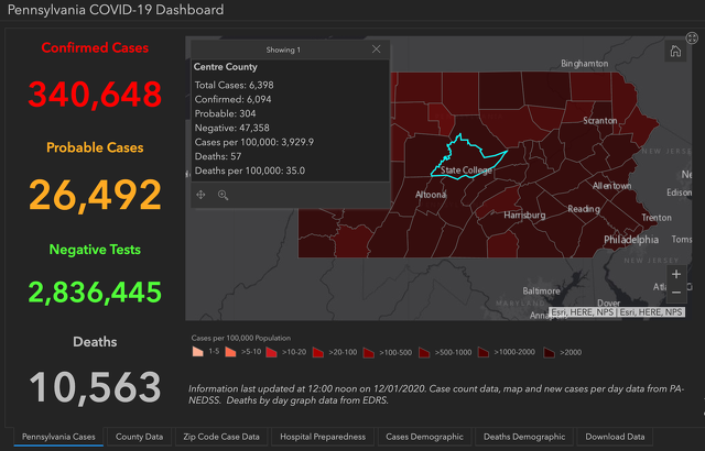 Centre County Adds 11 COVID-19 Cases; Pennsylvania Reports 5,676 New Positives